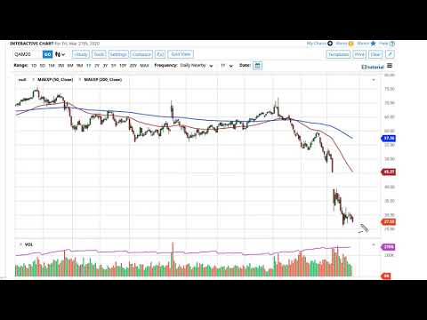 Oil Technical Analysis for March 30, 2020 by FXEmpire