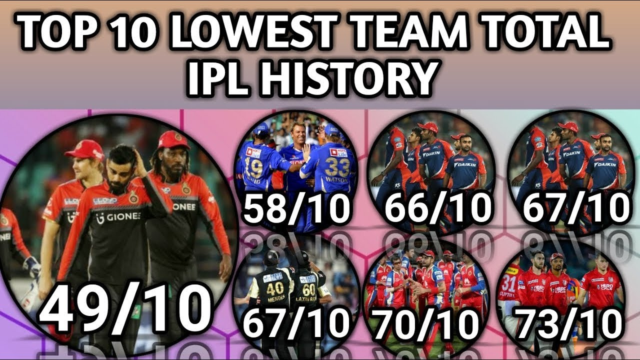 Download Top 10 Lowest Team Total In IPL History |Lowest Team Score From IPL 2008 To 2018