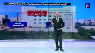 تعرف على حجم الاستثمار الاجنبي في بورصة عمان لنهاية تموز - (5-8-2019)