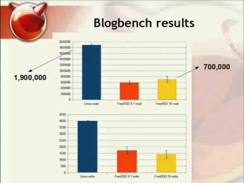 Benchmarking FreeBSD