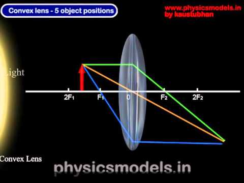 Lenses Convex Lens Ray Diagrams Youtube