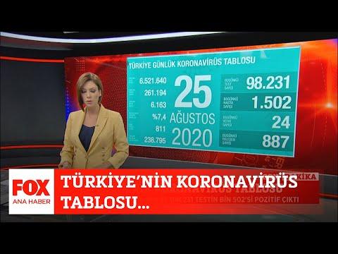 Türkiye'nin koronavirüs tablosu... 25 Ağustos 2020 Gülbin Tosun ile FOX Ana Haber