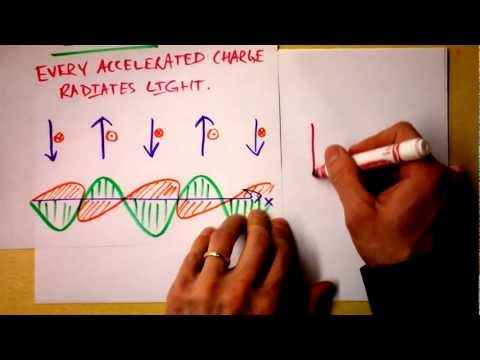 Accelerating Charges Emit Electromagnetic Waves -