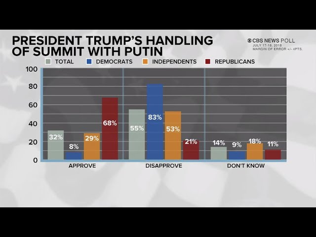 poll-most-americans-disapprove-of-trump-on-russia-summit