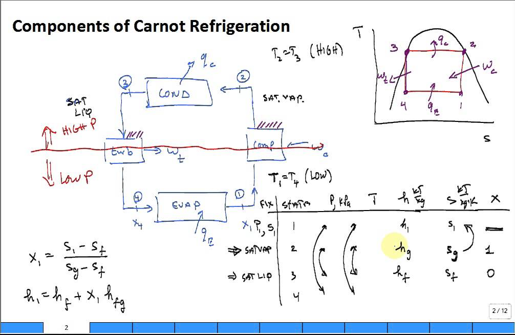 Refrigeration Cycle Pv Diagram