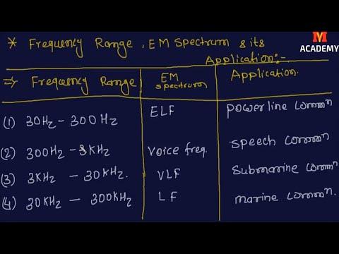 Frequency Range- ELF, LF,MF ,HF, VHF, UHF, SHF, EHF, ULTRAVIOLET, INFRARED,  X-Ray & Application