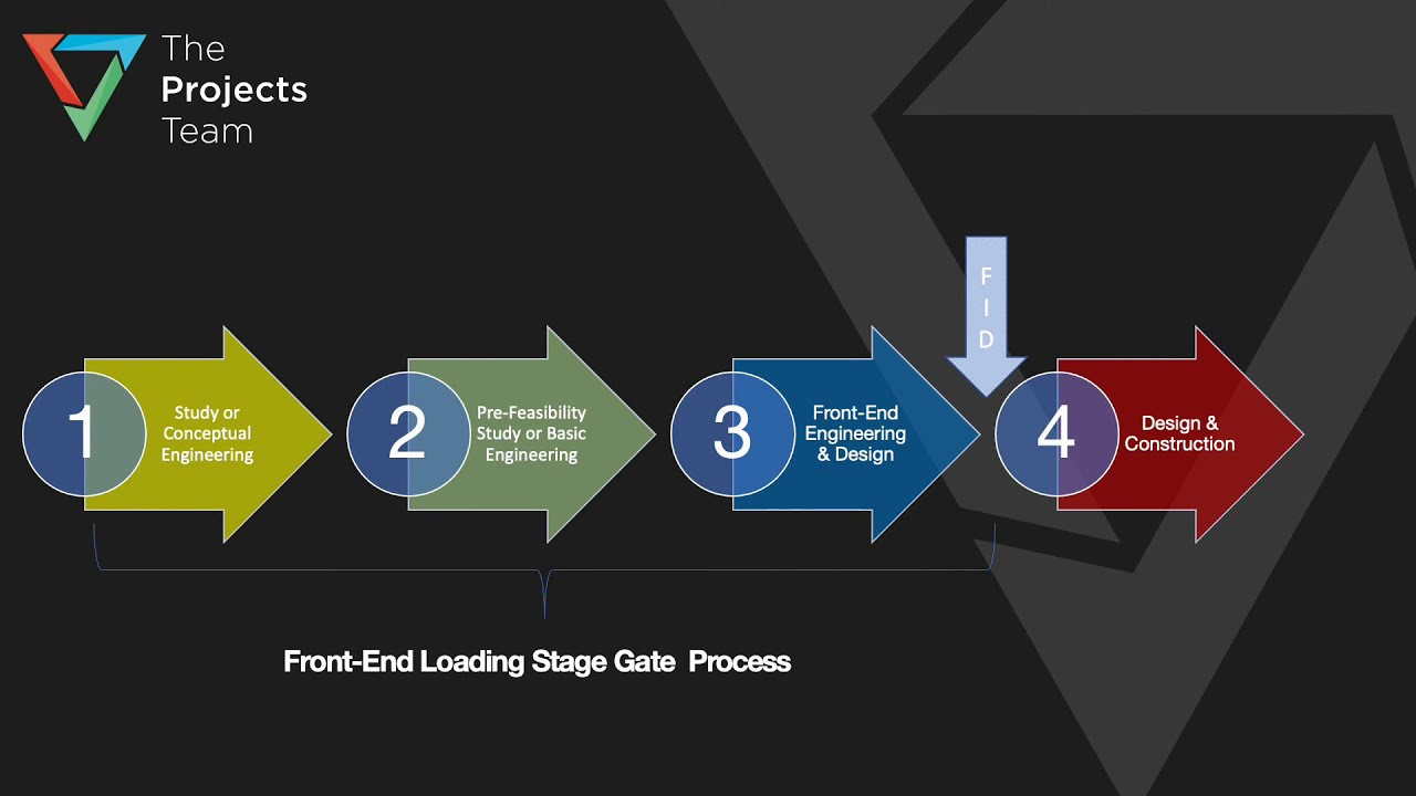 Industrial CapEx Projects Front-End Loading (FEL) Methodology & Stage-Gate Process