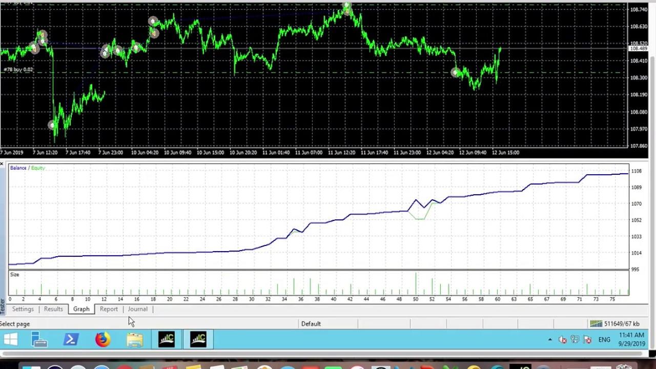 Easy Equity Builder Ea Expert Advisor Moneymakingea Trading
