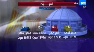 النشرة الإخبارية - محافضة أسيوط - الإعادة بين ستة مرشحين منهم طارق أحمد وعبد الكريم محمد وصالحين