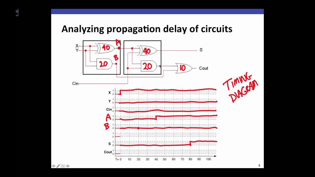 Propogation Delay Lecture Youtube Physics Tutorial Parallel Circuits Hazard Lights