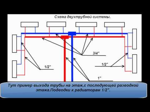 Двухтрубная система отопления Преимущества и недостатки