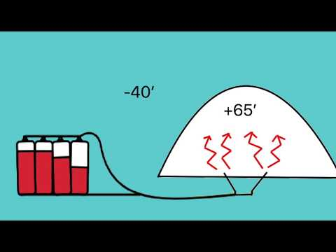 Geothermal Solar Greenhouse Climate Battery Supercharged (2019)