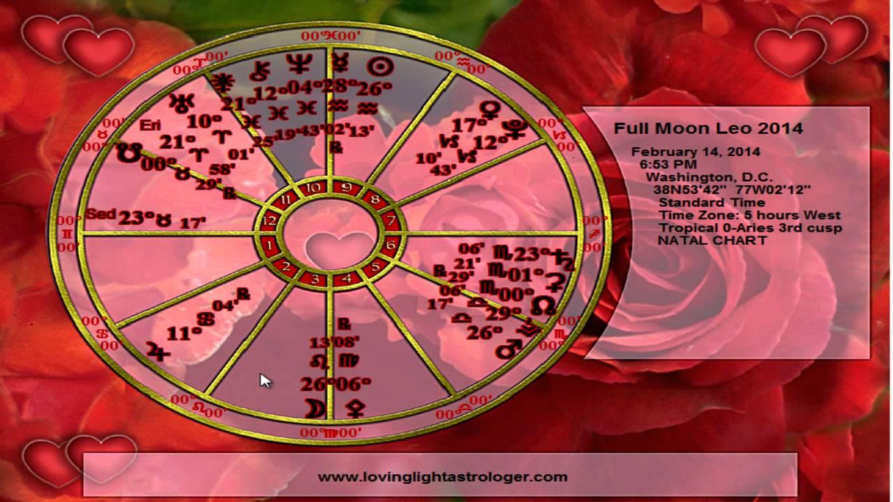 Leo horoscope for 19 january 2020
