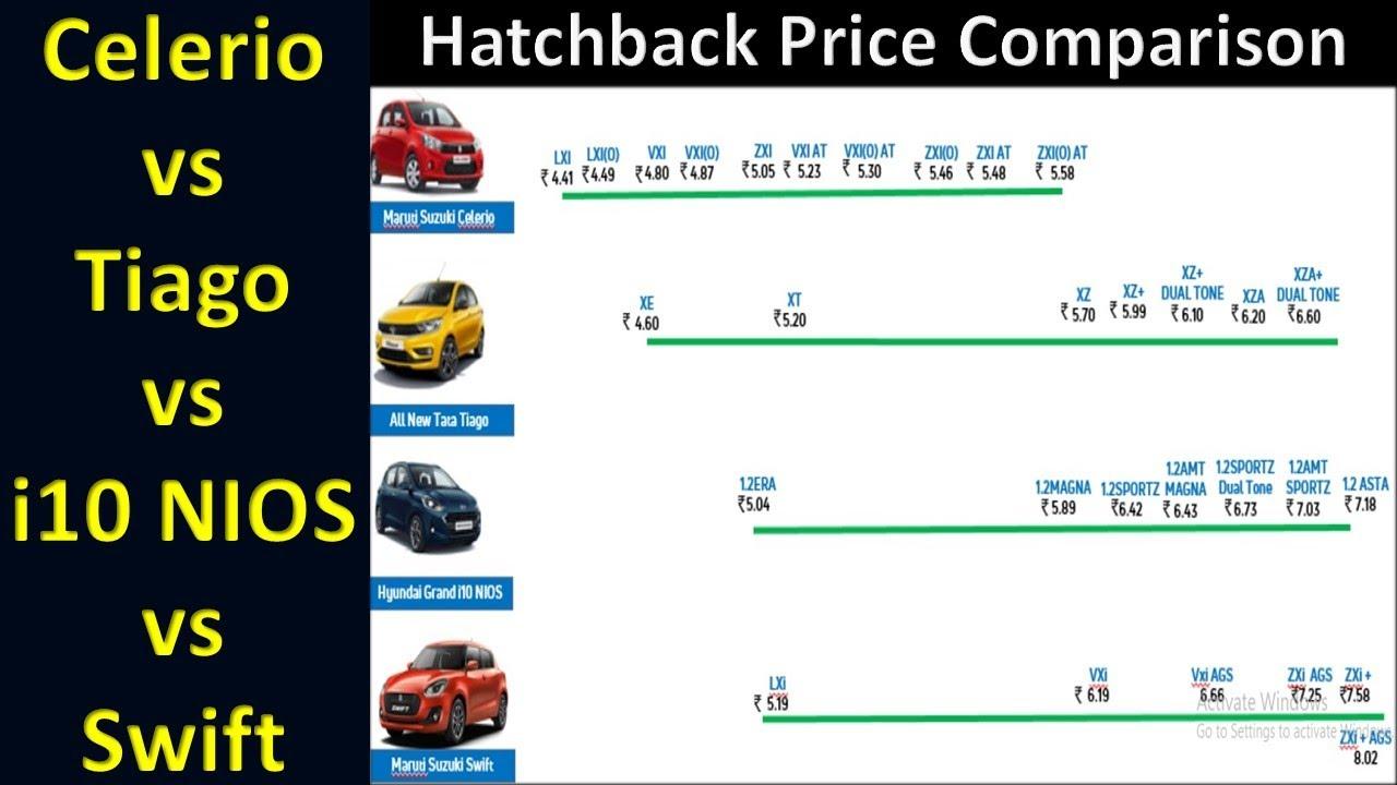 Celerio Tiago Swift Nios Price Comparison
