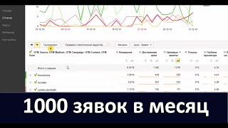 Кейс. 1000 заявок на Часы Ulysse Nardin за 1 месяц. Разбор рекламного канала Яндекс Директ.