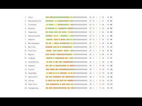 чемпионат англии по футболу 2017 результаты и турнирная таблица 26 тура