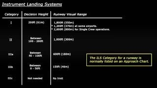 Decision Height + ILS Categories