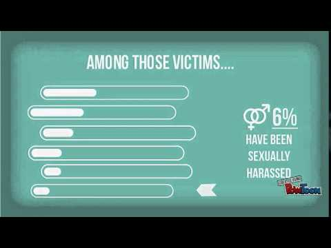 Online Harassment/ Cyberbullying - Infographics Created using Powtoon