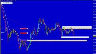 80% Win Moving Average Strategy  Forex Strategy │ Simple Support and Resistance Trading Strategy