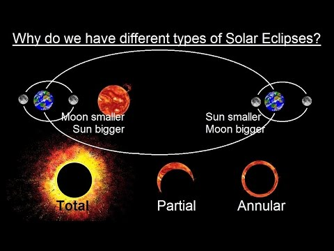 Astronomy ch 3 motion of the moon 4 of 12 why do we have 3 astronomy ch 3 motion of the moon 4 of 12 why do we have 3 types of solar eclipses youtube ccuart Images