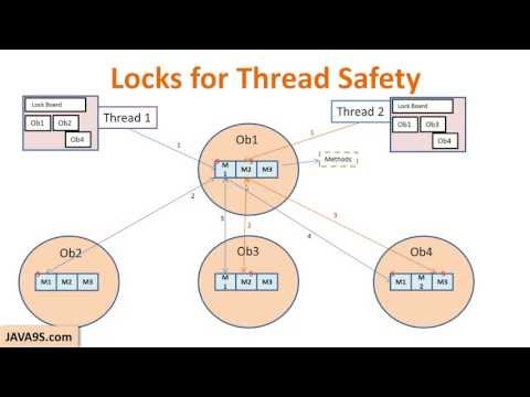 Java Tutorial # 24 | Thread Safety and code synchronization in java | Multithreading in Java part 3