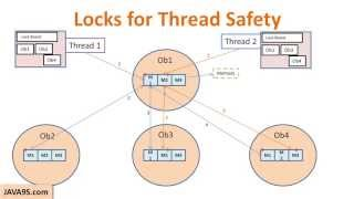 Thread Safety and code synchronization in java | Multithreading in Java part 3