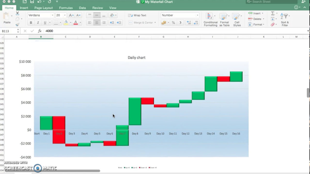 Waterfall charts using positive and negative numbers also youtube rh