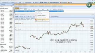 Forex: торговая идея на 50 пунктов