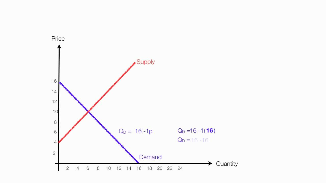 How To Calculate Equilibrium Price And Quantity (Demand And Supply Maxresdefault Watch?vIYZqlOCAcw
