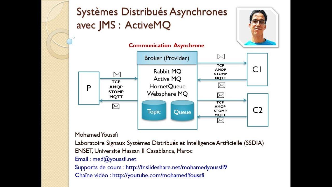Part 1 Systèmes Distribués Asynchrones avec JMS ActiveMQ Concepts
