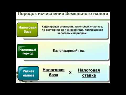 Порядок исчисления и уплаты земельного налога ИП