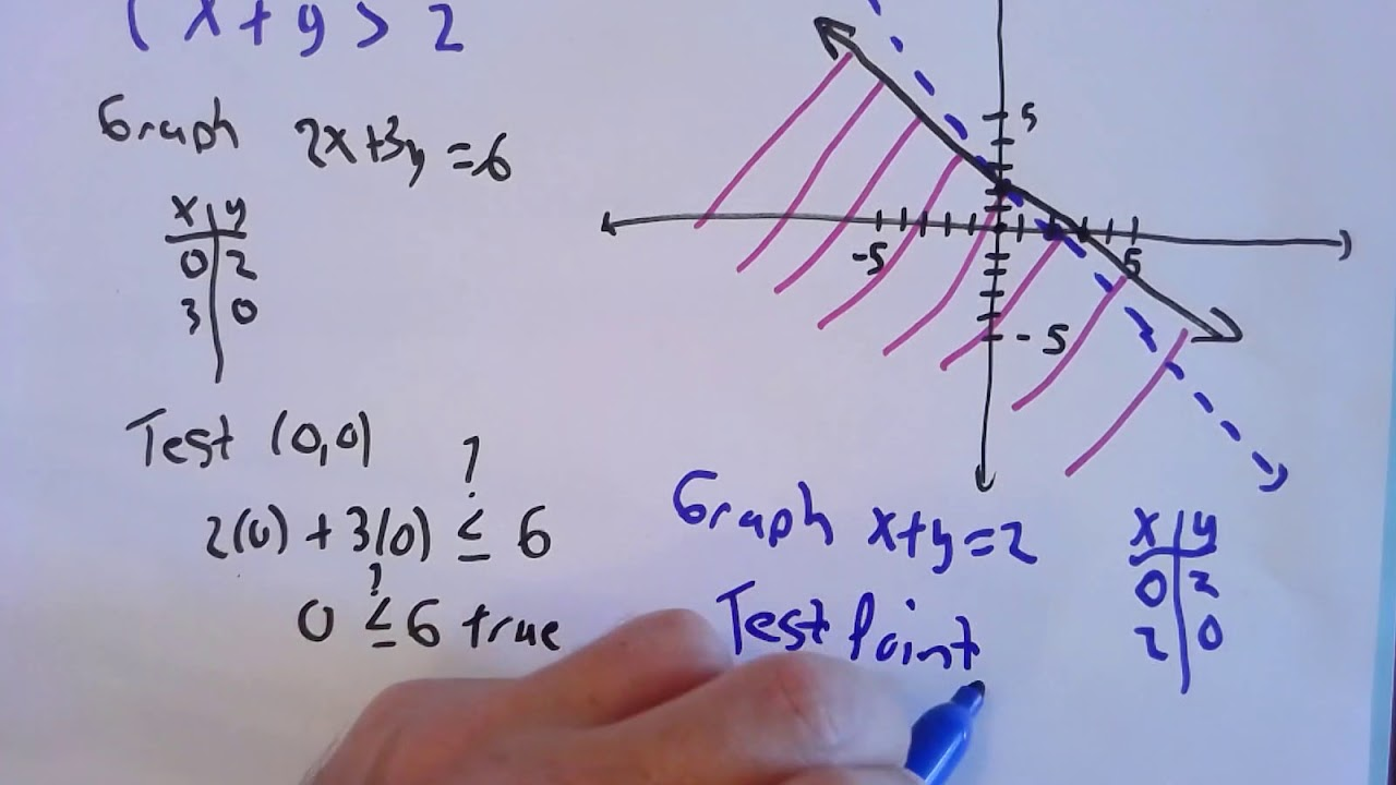 systems of linear inequalities  youtube