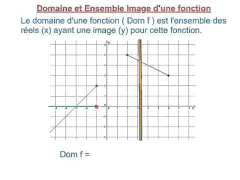 8.2.2 Domaine et Ensemble Image d'une fonction