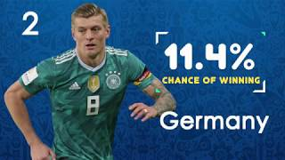 Chances of Winning WORLD CUP 2018 | Argetina, Brazil, Germany, Spain etc.