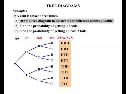 Probability How To Draw A Tree Diagram Youtube