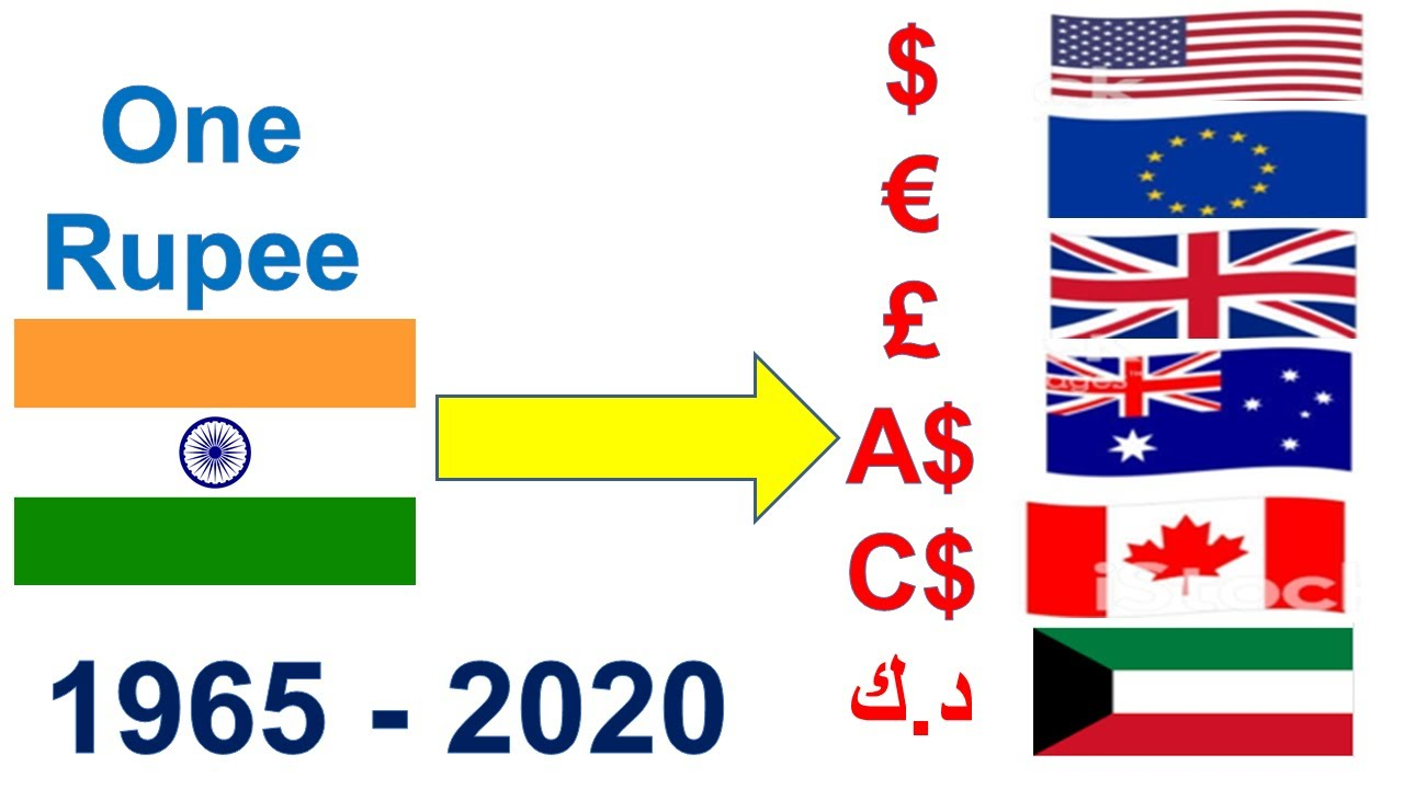 exchange rate euro to indian rupee