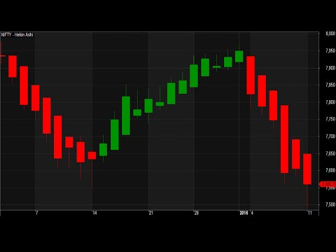 Most Profitable Intraday Swing Trading Strategy Heikin Ashi Indicators Charts- Swing High Low Points