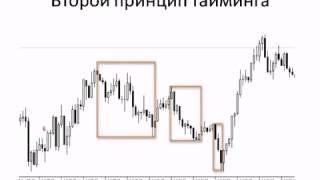 Бинарные Опционы Метод Миронова. Forex Торговля без Индикаторов 3 Priceaction3