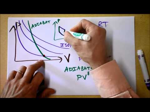 Adiabatic Compression and Expansion 2 of 2 | Thermal Processes 5 of 5 | Doc Physics
