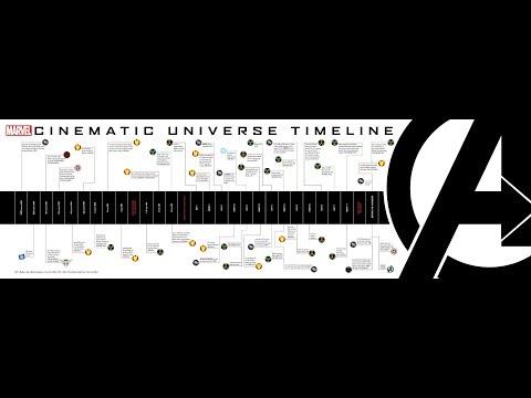 AKHIRNYA TERBONGKAR!!! TIMELINE MARVEL CINEMATIC UNIVERSE