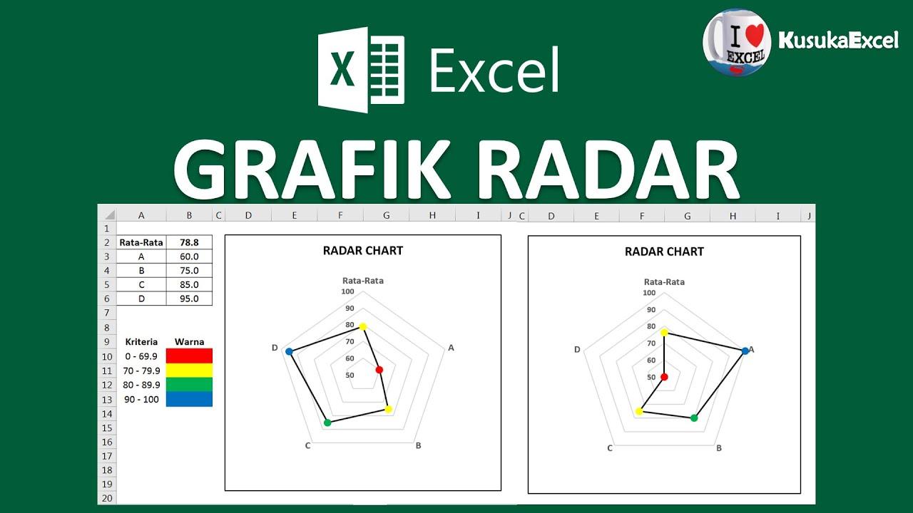 Cara membuat radar chart berdasarkan kriteria warna youtube cara membuat radar chart berdasarkan kriteria warna ccuart Image collections