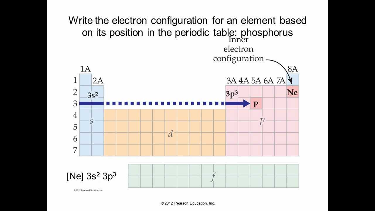 Ch 9 Electrons In Atoms And The Periodic Table