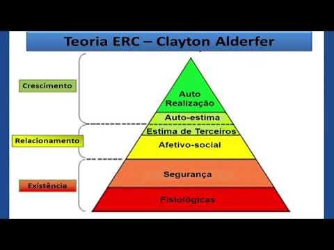 Paralelo Entre A Pirâmide De Maslow E A Teoria Erc De Alderfer