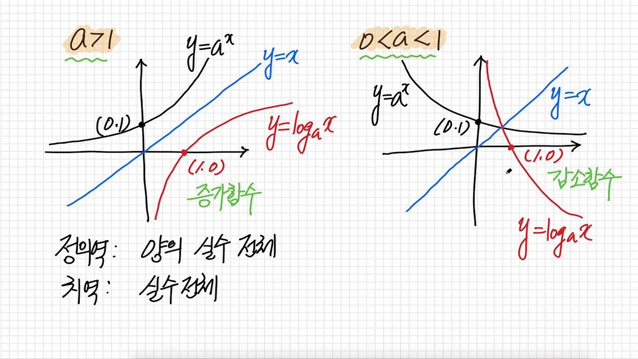 로그함수의 그래프 - YouTube