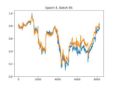 A simple deep learning model for stock price prediction using TensorFlow