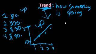 trend: Learn ESL Vocabulary