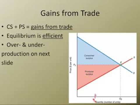 Consumer Surplus, Producer Surplus, and Gains from Trade