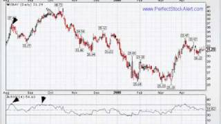 Trading with the RSI Relative Strength Index
