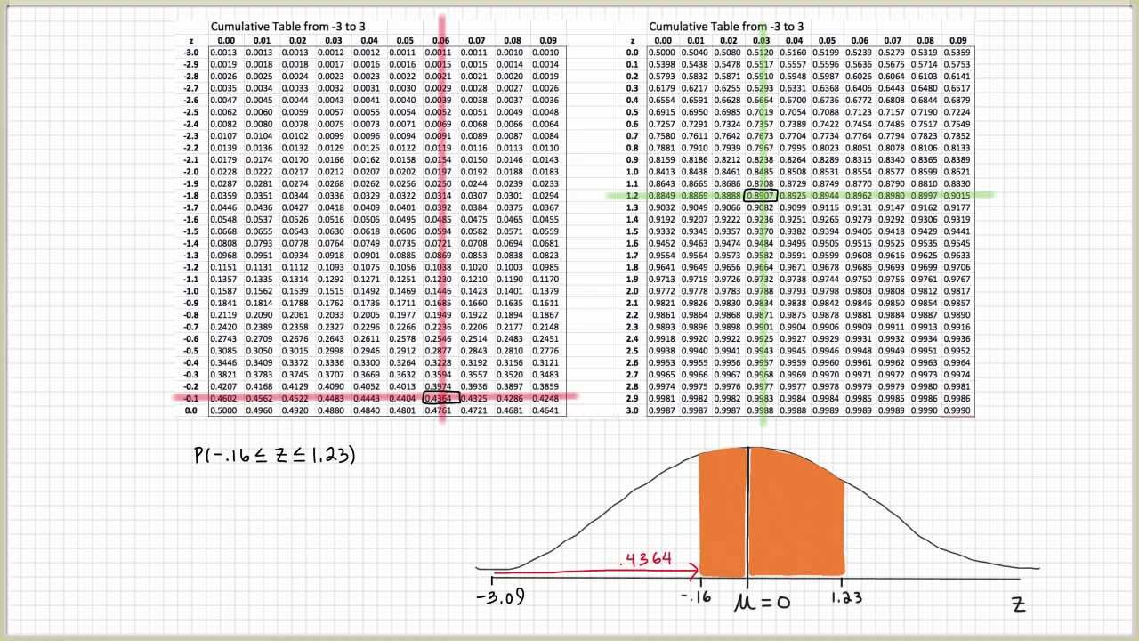 Standard normal distribution table explained part 2 for P table normal distribution