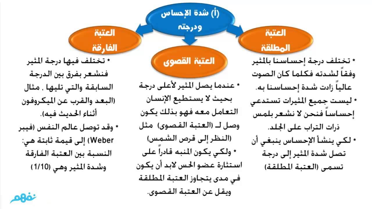 بحث عن علم النفس التربوي pdf